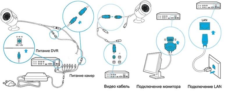 Схема подключение камеры видеонаблюдения к регистратору